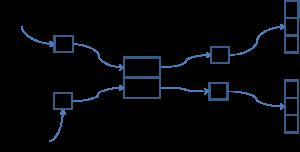 visual description of cloning through assignment