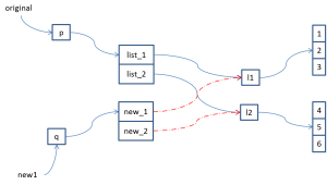 visual representation of cloning by slicing